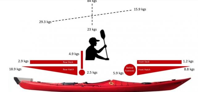The Art of Expeditionary Packing Diagram